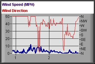 Wind Speed History